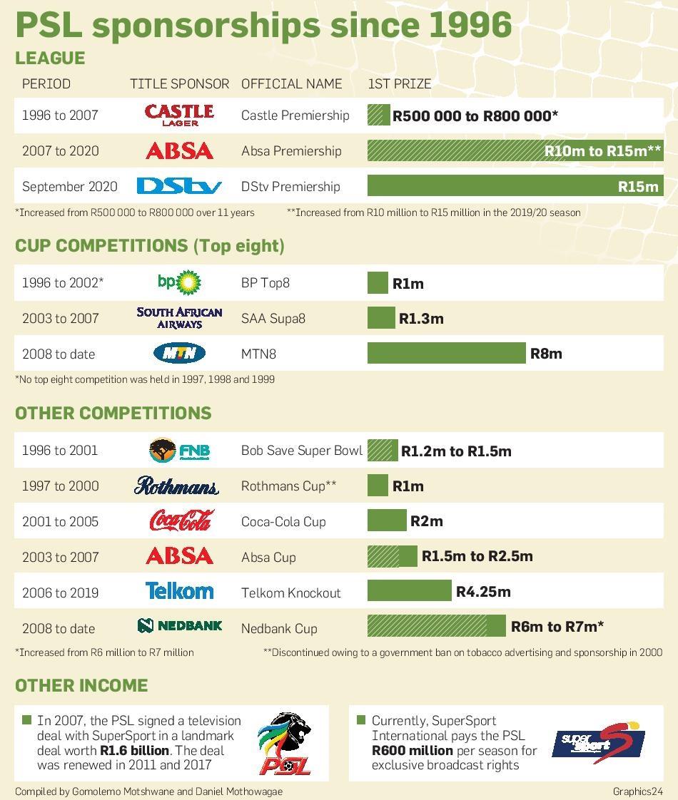 PSL sponsorships since 1996