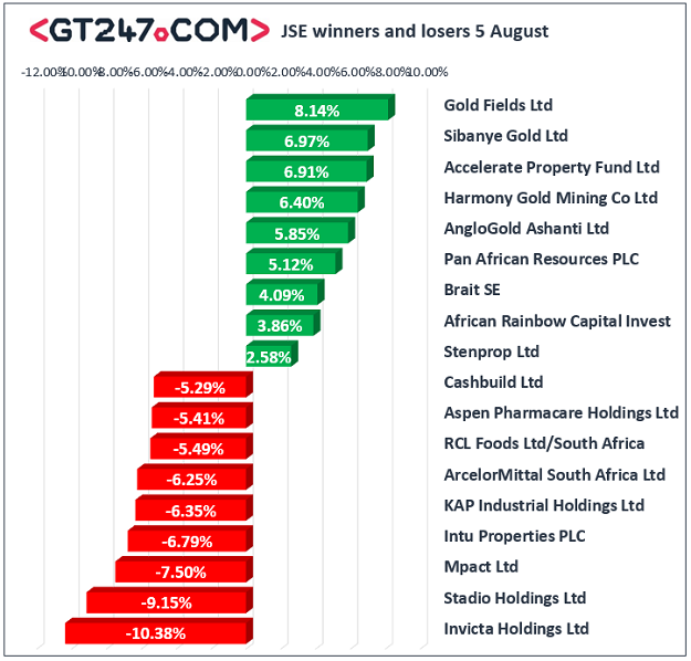 JSE winners and losers, August 5