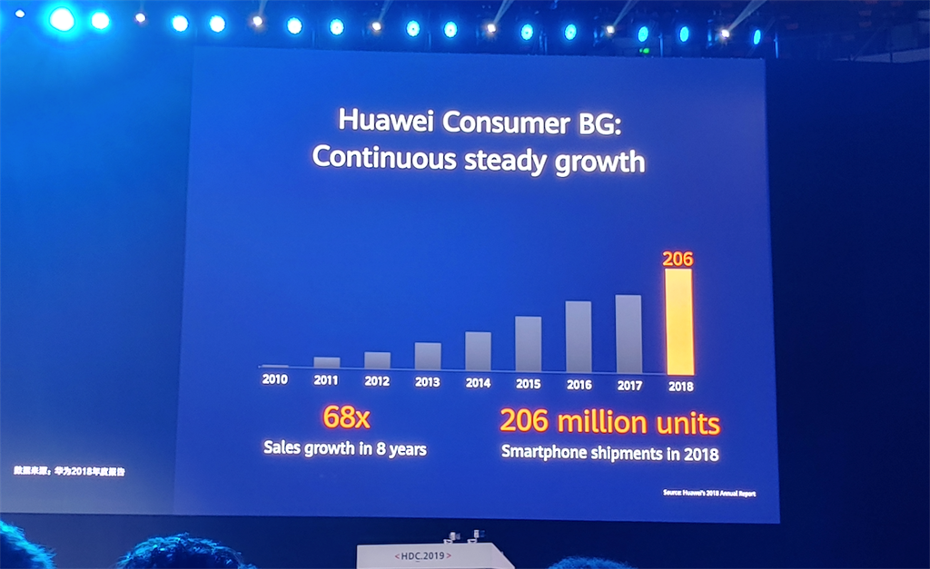 Huawei's smartphone sales growth since 2010.