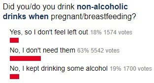 Poll pregnancy drinking