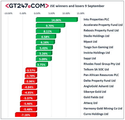 JSE winners and losers, September 9