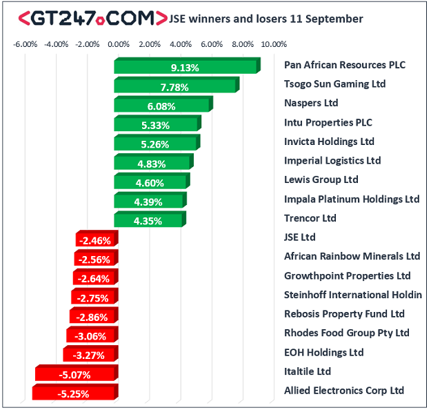 JSE winners and losers, September 11