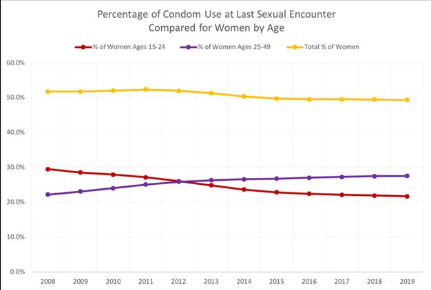 HIV graph