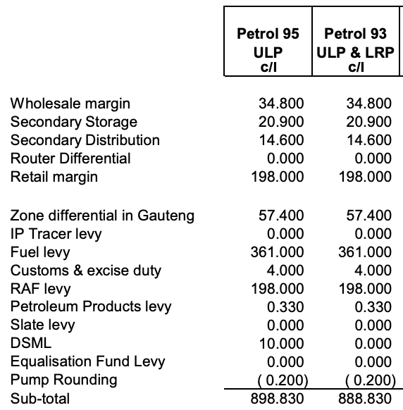 The margins, taxes and distribution costs added to