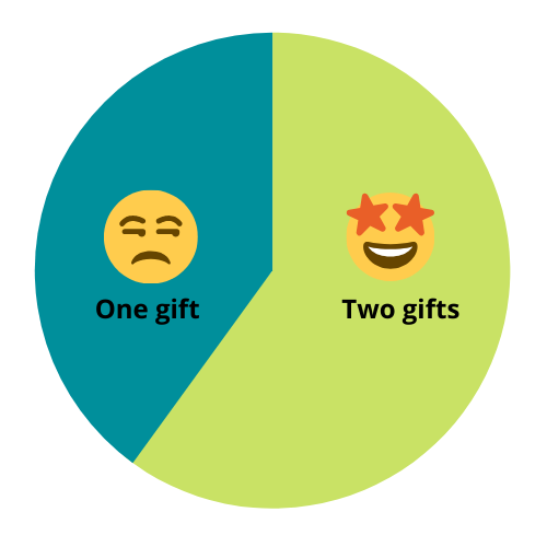 One gift, or two?