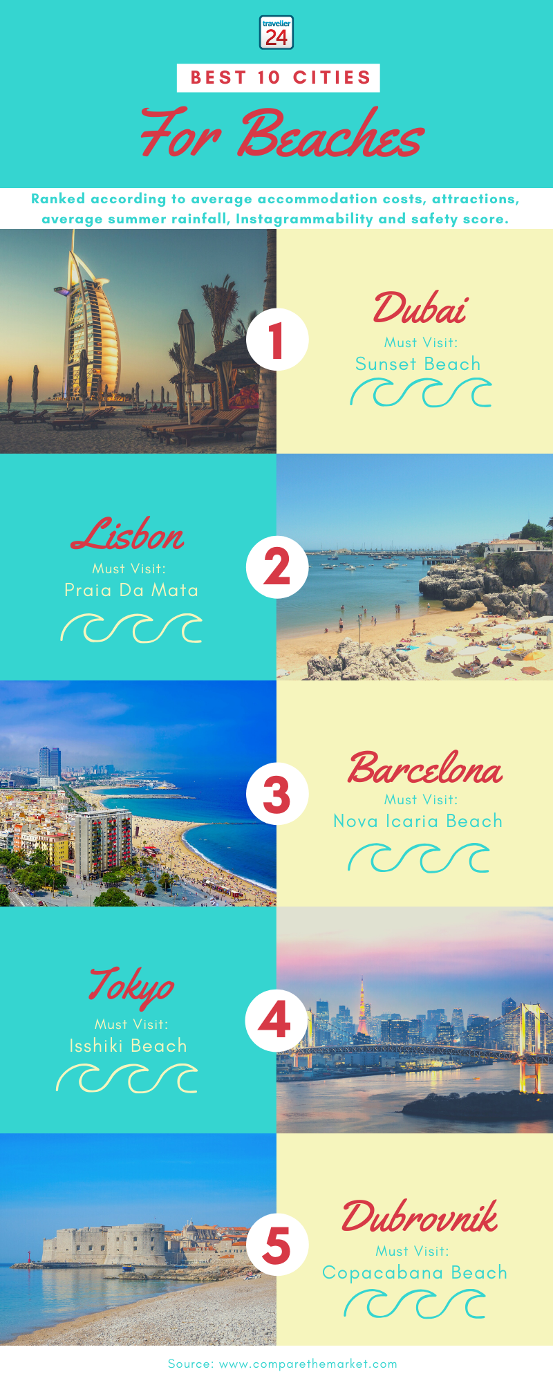 infographic on the best beach cities