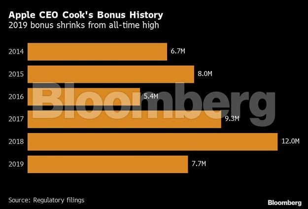 Apple CEO Tim Cook's bonus history. (Bloomberg)
