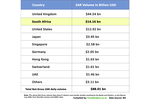 Net-Gross volumes of ZAR trading by country.