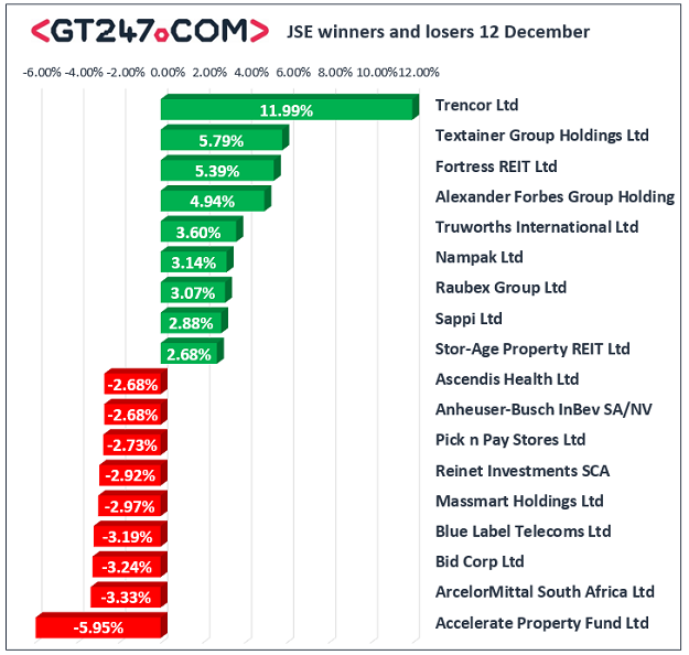 JSE wnners and losers, December 12, 2019.