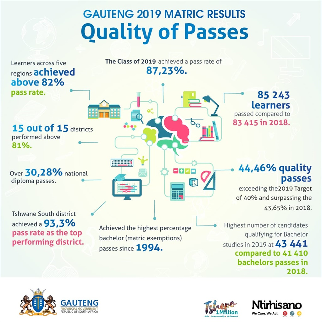 Quality of passes for the NSC matric exams 2019 (s