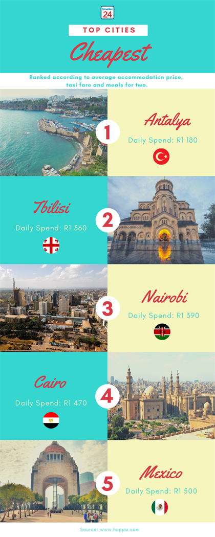 infographic for cheapest cities