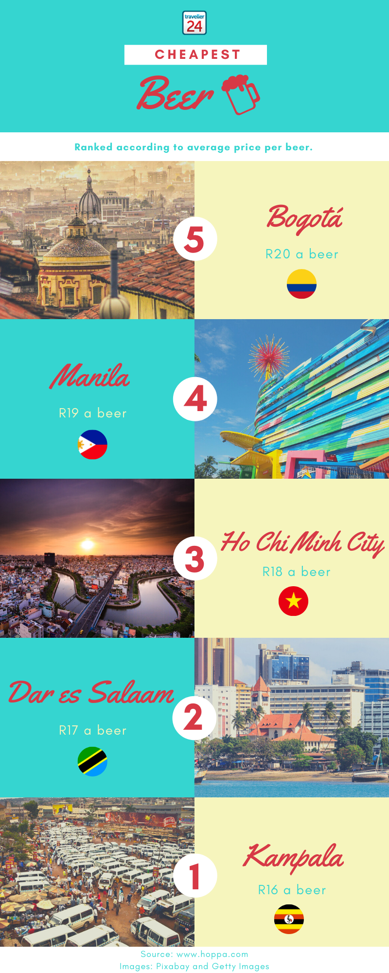 Cheapest and expensive cities