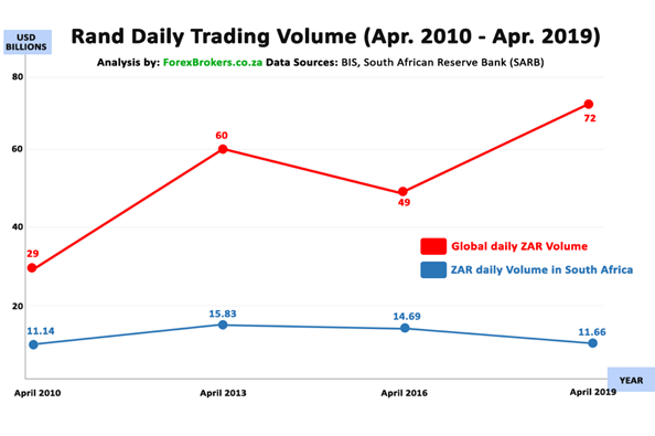 Rand Daily Trading Volume