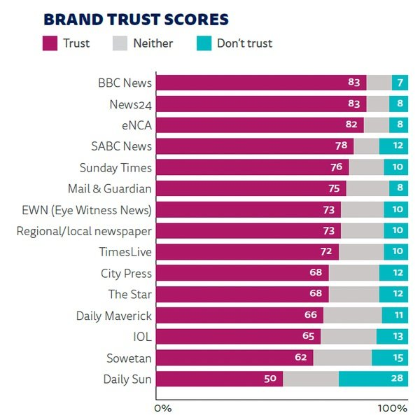 News24 most trusted news source table