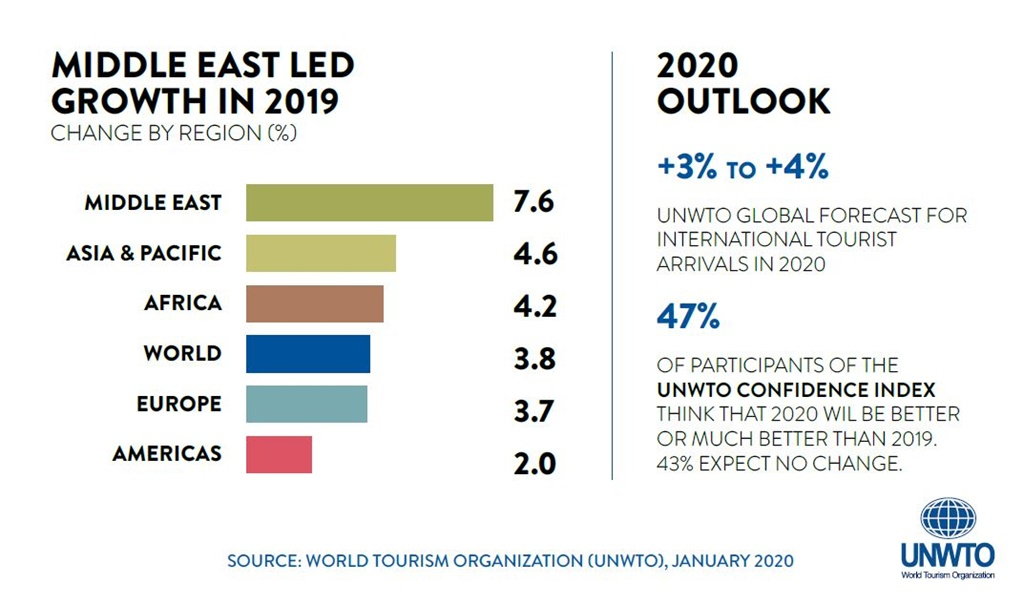 2019 global tourism results