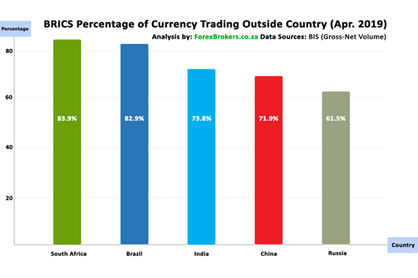 BRICS percentage of currency trading outside count