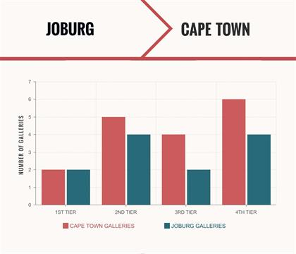 graph showing art galleries in sa cities