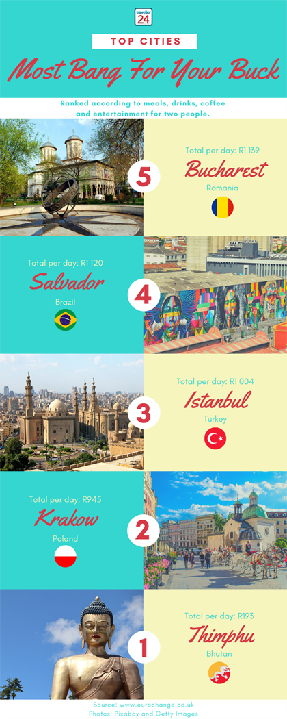 infographic on cheap city destinations