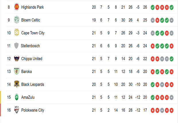 Absa Premiership standings showing the bottom eigh