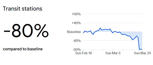 Google graph