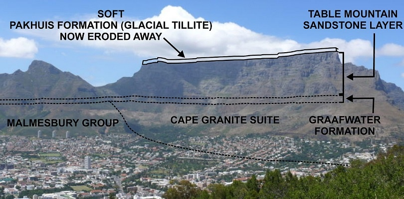 The layers of Table Mountain