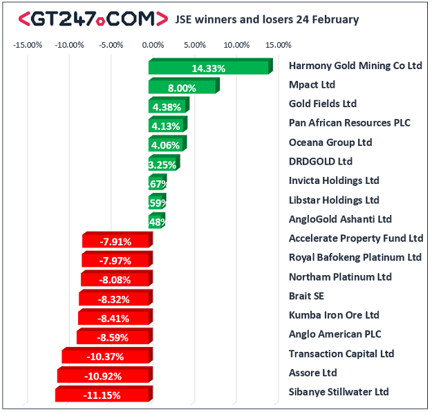 JSE winners and losers, February 24, 2020.