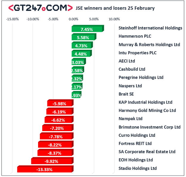JSE winners and losers, February 25, 2020.